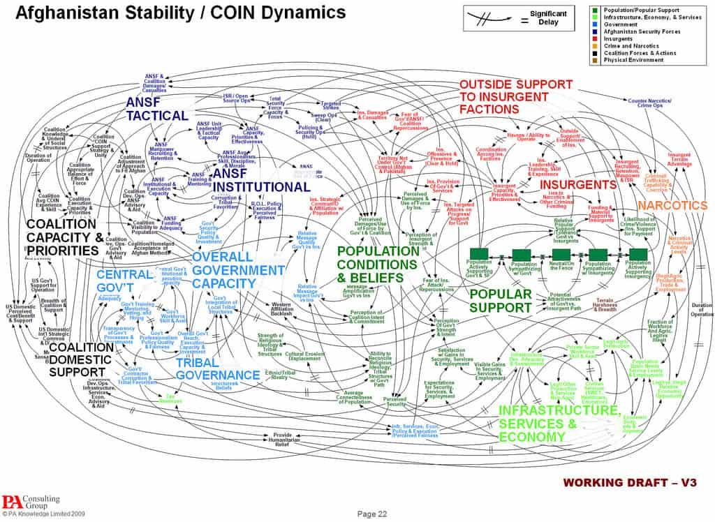Afghanistan Stability PowerPoint Slide