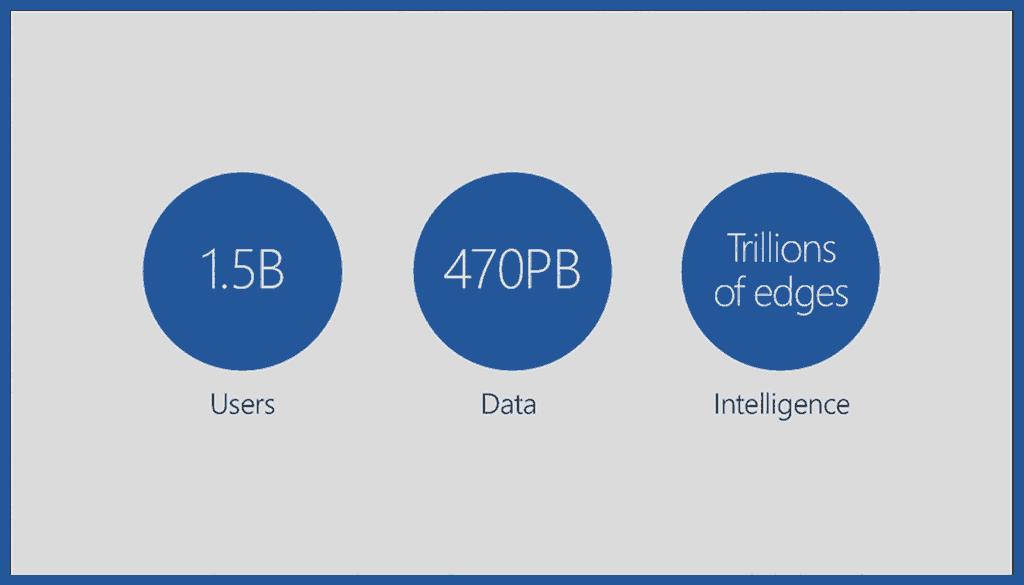 Office has 1.5 billion users