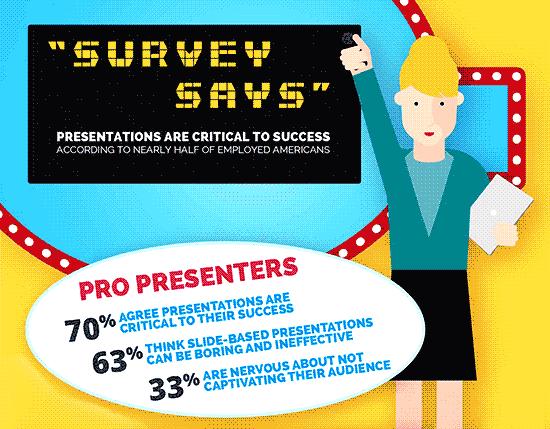 Prezi/Harris Interactive Survey