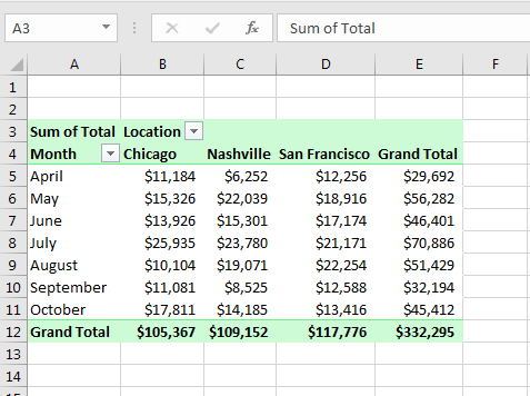 Pivot Table in Excel