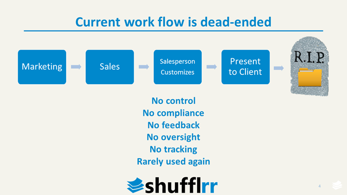 Current Process from Shufflrr