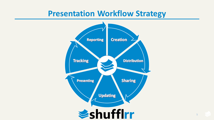 Presentation Workflow Strategy by Shufflrr