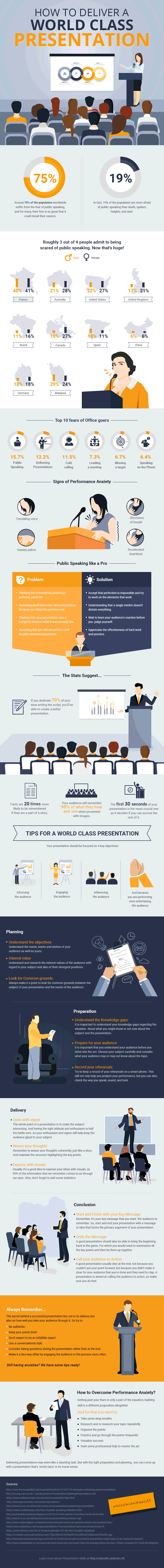 How to Deliver a World Class Presentation