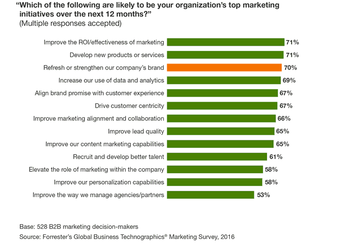 Top Marketing Initiatives