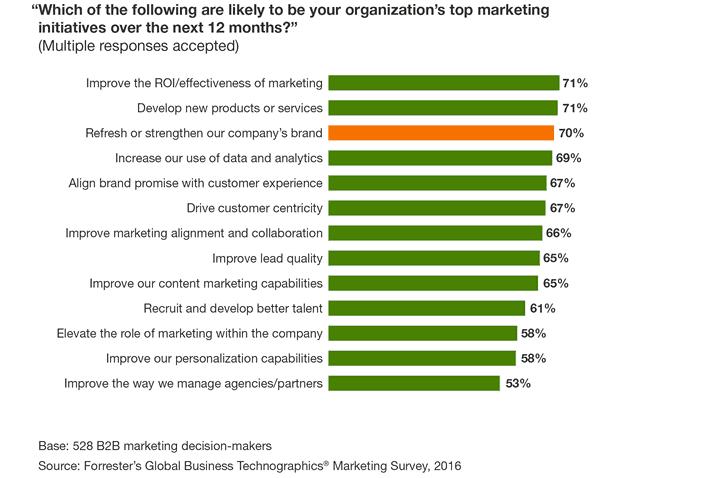 Top Marketing Initiatives