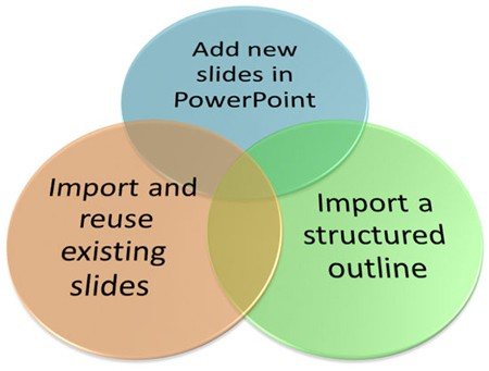 Creating New Slides: Three Ways in PowerPoint