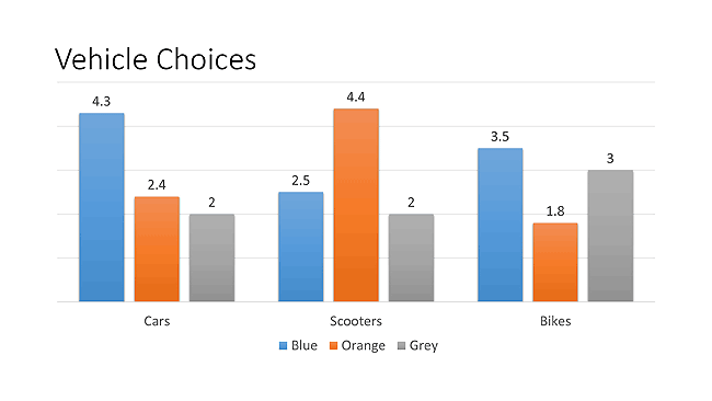 Data Labels in PowerPoint Charts