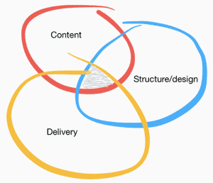 Content structure delivery