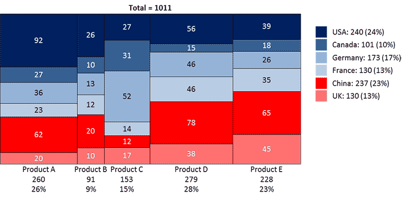 A Mekko chart created with Power-user in Excel