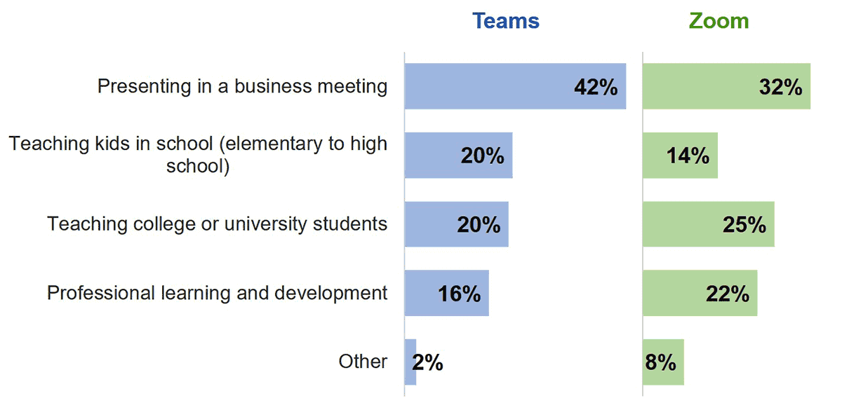 Usage of Teams and Zoom for PowerPoint